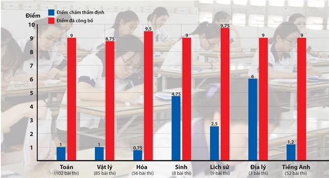 Búc xúc gian lận chấm thi ở Hà Giang: Nguồn ảnh Phunuonline