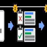 Đấu giá từ khóa – Yếu tố quan trọng của Google AdWords